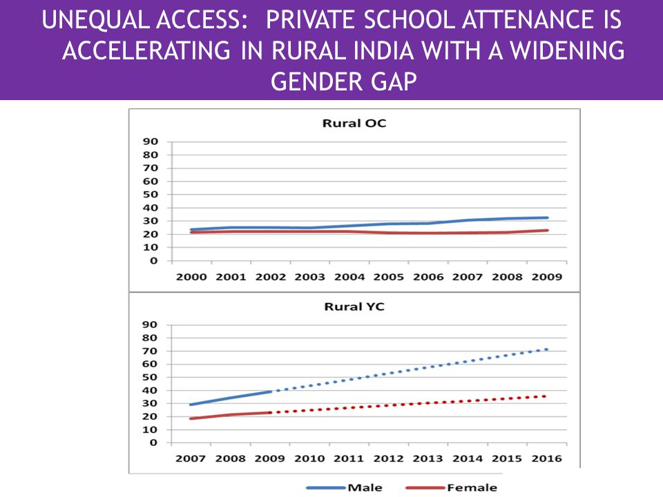 UNEQUAL ACCESS: PRIVATE SCHOOL ATTENANCE IS ACCELERATING IN RURAL INDIA WITH A WIDENING GENDER GAP