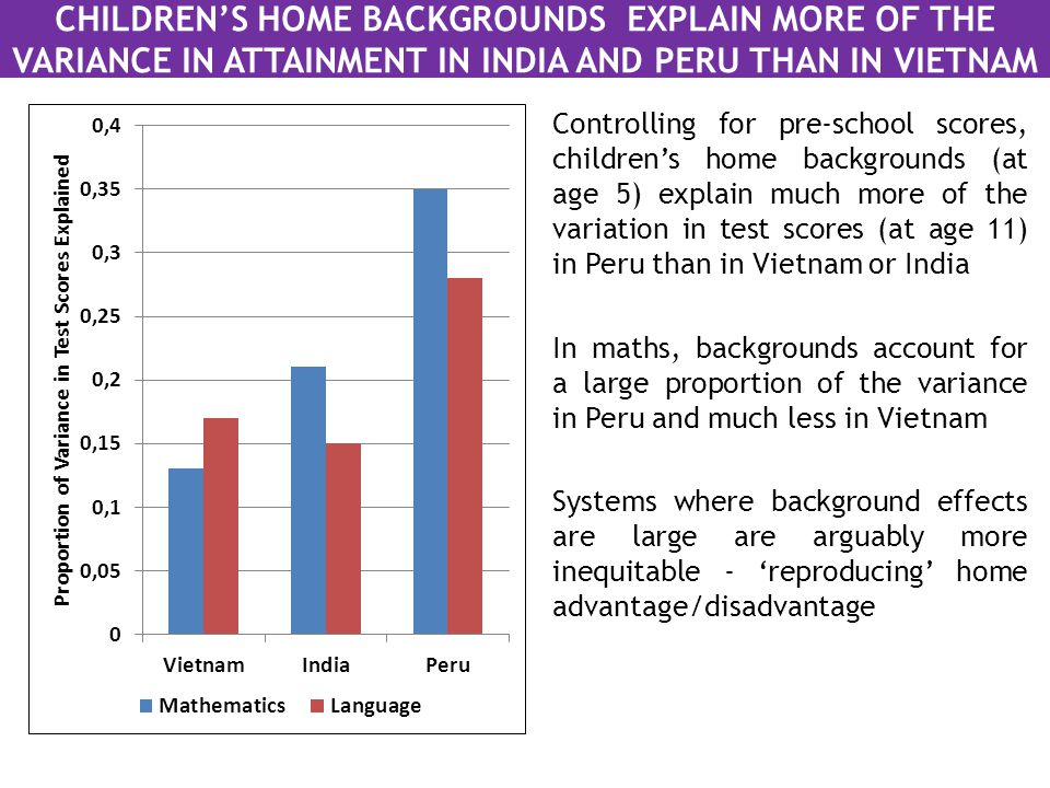 CHILDREN'S HOME BACKGROUNDS EXPLAIN MORE OF THE VARIANCE IN ATTAINMENT IN INDIA AND PERU THAN IN VIETNAM Controlling for pre-school scores, children's home backgrounds (at age 5) explain much more of the variation in test scores (at age 11) in Peru than in Vietnam or India In maths, backgrounds account for a large proportion of the variance in Peru and much less in Vietnam Systems where background effects are large are arguably more inequitable - 'reproducing' home advantage/disadvantage