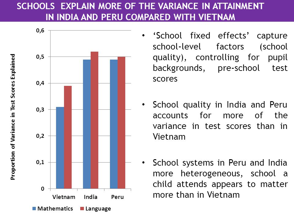 SCHOOLS EXPLAIN MORE OF THE VARIANCE IN ATTAINMENT IN INDIA AND PERU COMPARED WITH VIETNAM 'School fixed effects' capture school-level factors (school quality), controlling for pupil backgrounds, pre-school test scores School quality in India and Peru accounts for more of the variance in test scores than in Vietnam School systems in Peru and India more heterogeneous, school a child attends appears to matter more than in Vietnam