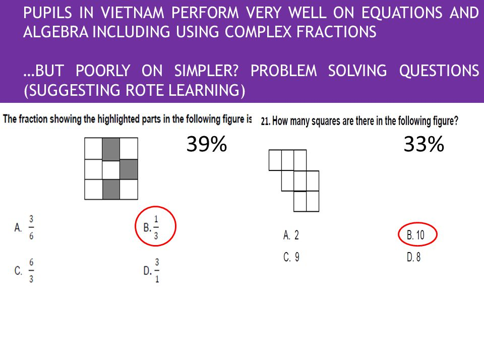 39% PUPILS IN VIETNAM PERFORM VERY WELL ON EQUATIONS AND ALGEBRA INCLUDING USING COMPLEX FRACTIONS …BUT POORLY ON SIMPLER.