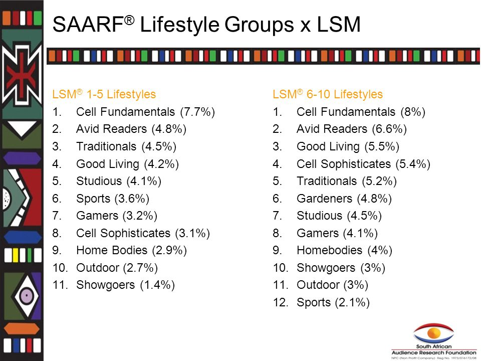 SAARF ® Lifestyle Groups x LSM LSM ® 1-5 Lifestyles 1.Cell Fundamentals (7.7%) 2.Avid Readers (4.8%) 3.Traditionals (4.5%) 4.Good Living (4.2%) 5.Studious (4.1%) 6.Sports (3.6%) 7.Gamers (3.2%) 8.Cell Sophisticates (3.1%) 9.Home Bodies (2.9%) 10.Outdoor (2.7%) 11.Showgoers (1.4%) LSM ® 6-10 Lifestyles 1.Cell Fundamentals (8%) 2.Avid Readers (6.6%) 3.Good Living (5.5%) 4.Cell Sophisticates (5.4%) 5.Traditionals (5.2%) 6.Gardeners (4.8%) 7.Studious (4.5%) 8.Gamers (4.1%) 9.Homebodies (4%) 10.Showgoers (3%) 11.Outdoor (3%) 12.Sports (2.1%)