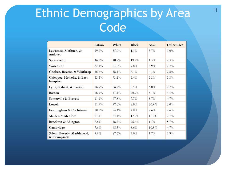 Ethnic Demographics by Area Code 11