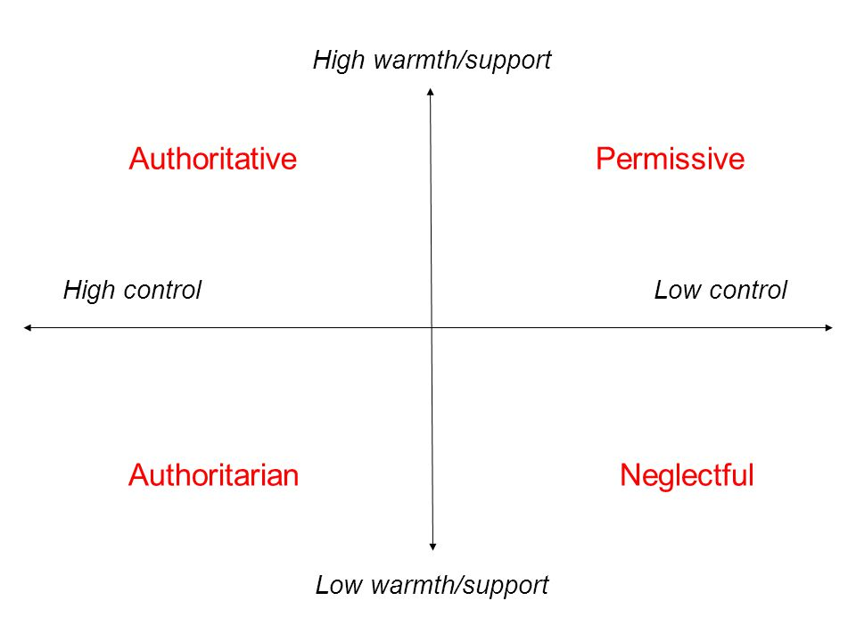 AuthoritativePermissive AuthoritarianNeglectful High warmth/support Low warmth/support High controlLow control