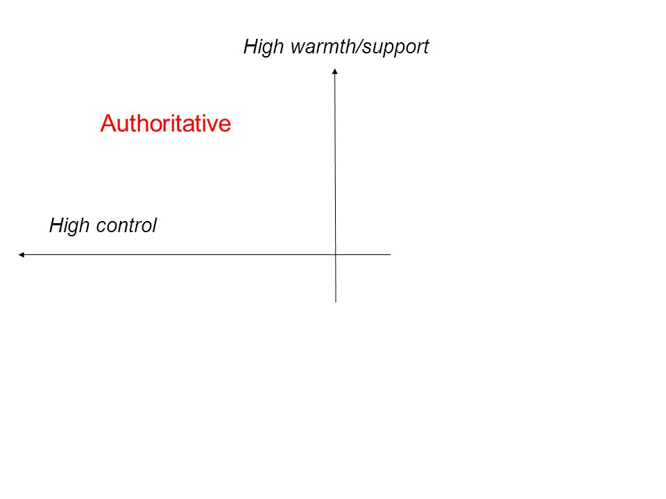 Authoritative High warmth/support High control