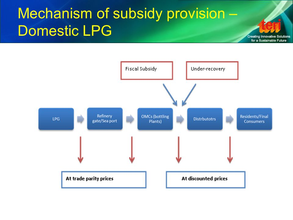Mechanism of subsidy provision – PDS kerosene Kerosene is provided through the Public Distribution System (PDS) –Managed by Ministry of Consumer Affairs, Food and Public Distribution at the Centre and thereafter by the respective state level authorities –Sold at Fair Price Shops and Kerosene Oil Depots across the country –Quotas for each dealer are determined Pitfalls of the PDS mechanism –Diversion –Errors of inclusion and exclusion Reform of PDS – Computerisation of PDS