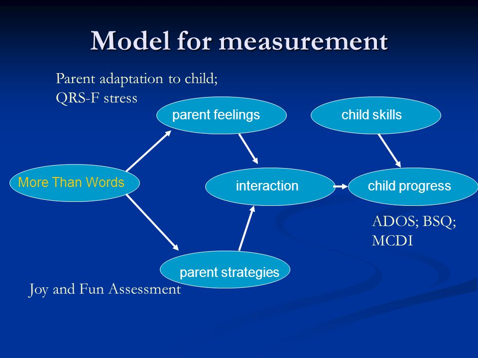 Model for measurement More Than Words parent feelings parent strategies interactionchild progress child skills Joy and Fun Assessment Parent adaptation to child; QRS-F stress ADOS; BSQ; MCDI
