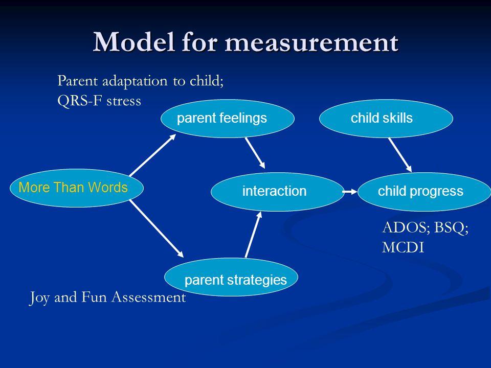 Model for measurement More Than Words parent feelings parent strategies interactionchild progress child skills Joy and Fun Assessment Parent adaptatio