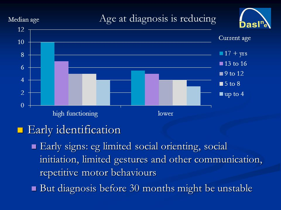 Early identification Early identification Early signs: eg limited social orienting, social initiation, limited gestures and other communication, repet