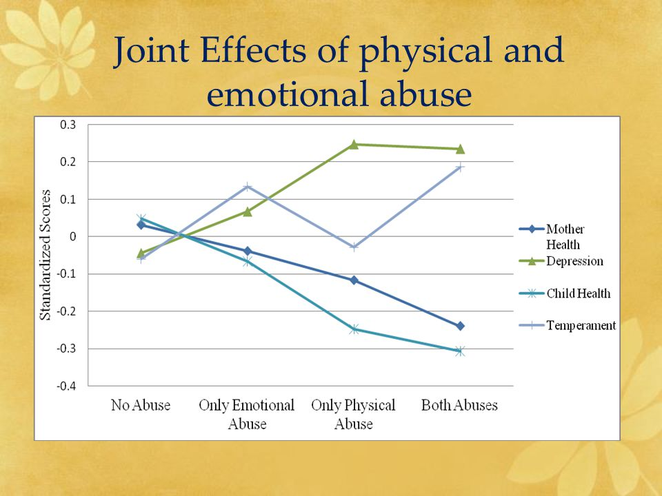 Joint Effects of physical and emotional abuse