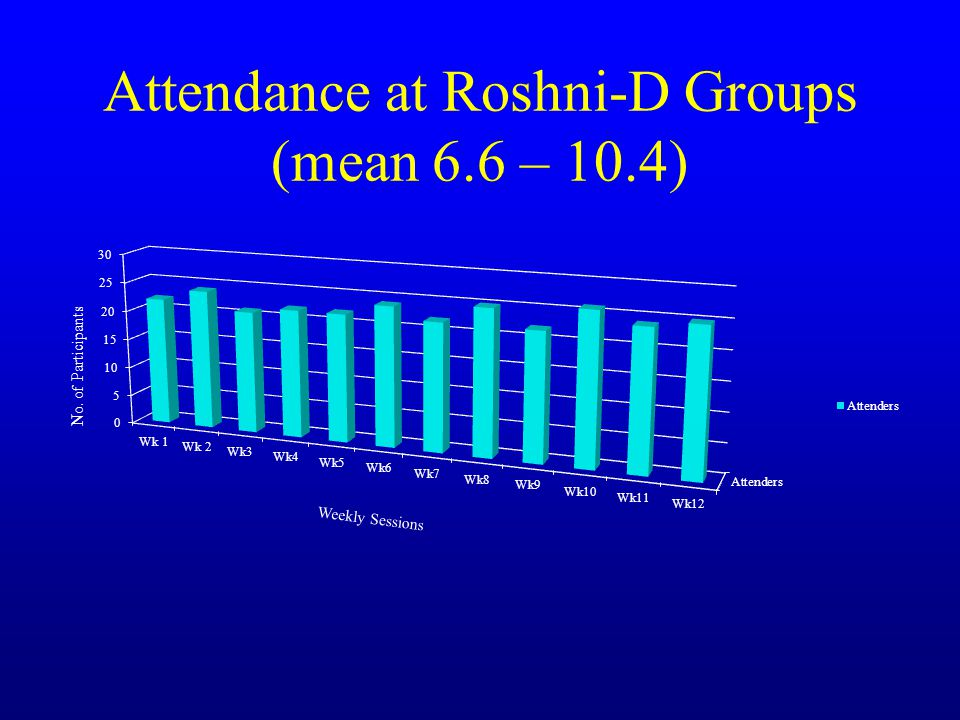 Attendance at Roshni-D Groups (mean 6.6 – 10.4) Weekly Sessions No. of Participants