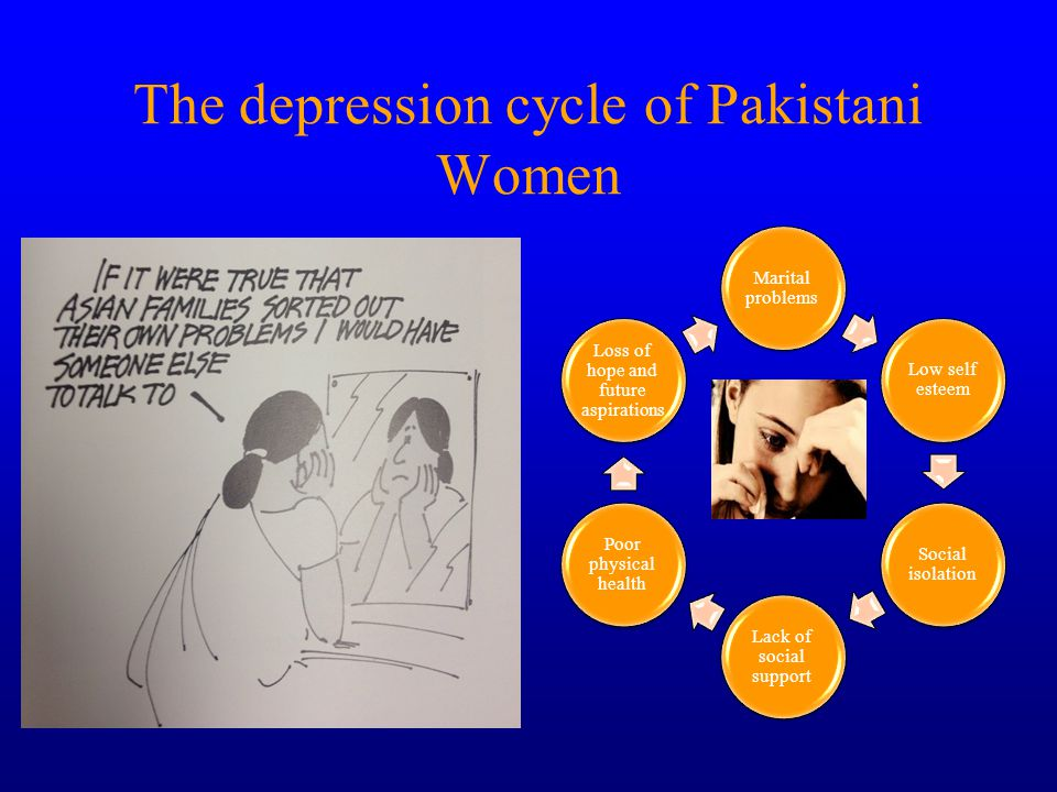 The depression cycle of Pakistani Women Marital problems Low self esteem Social isolation Lack of social support Poor physical health Loss of hope and future aspirations