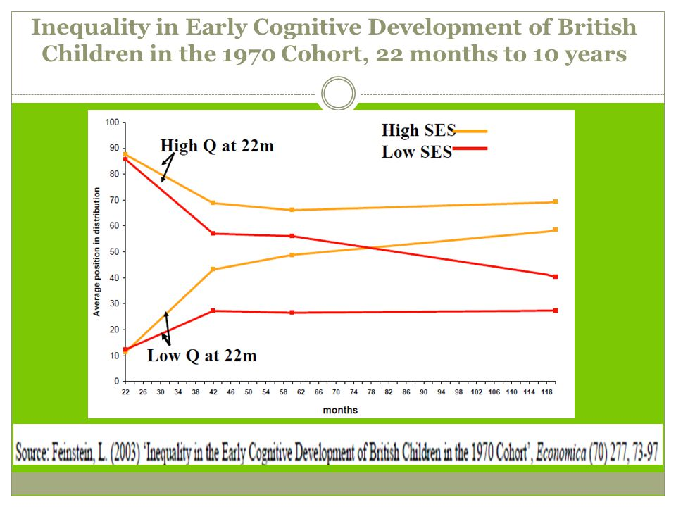 Inequality in Early Cognitive Development of British Children in the 1970 Cohort, 22 months to 10 years