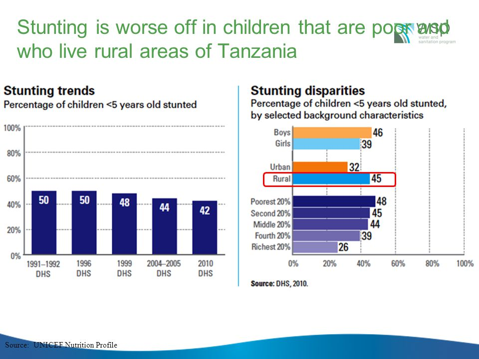 Stunting is worse off in children that are poor and who live rural areas of Tanzania Source: UNICEF Nutrition Profile