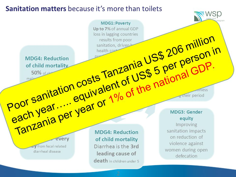 Feces Fluids Fingers Flies Fields/Flo ors Food Sanitation Clean water Handwashing/hygiene 3 It's not the water that makes children sick and malnourished, it's the feces - sanitation is the primary barrier to stopping the consumption of human feces Sanitation