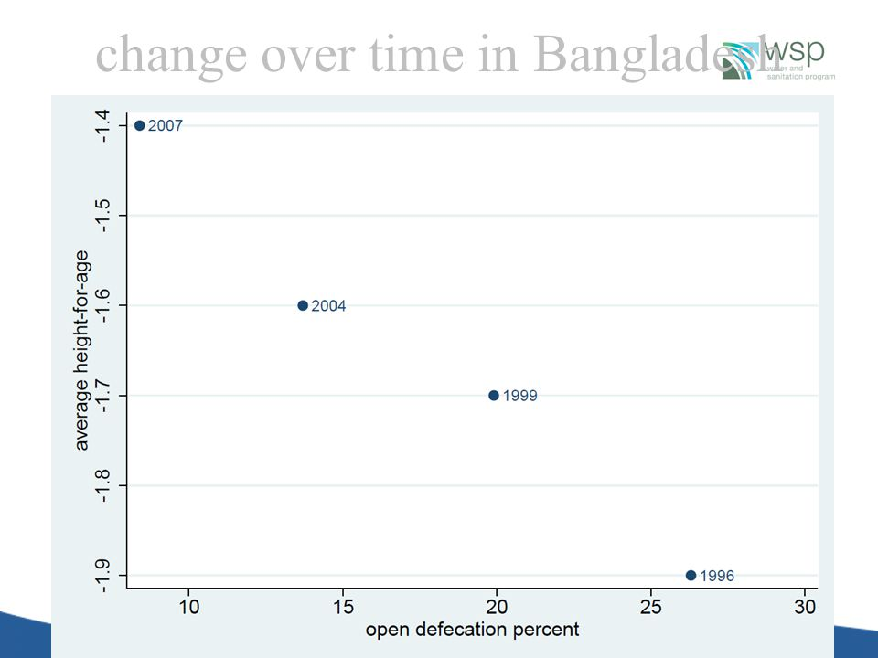 change over time in Bangladesh