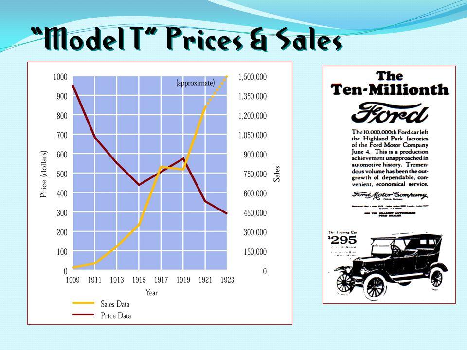 Model T Prices & Sales