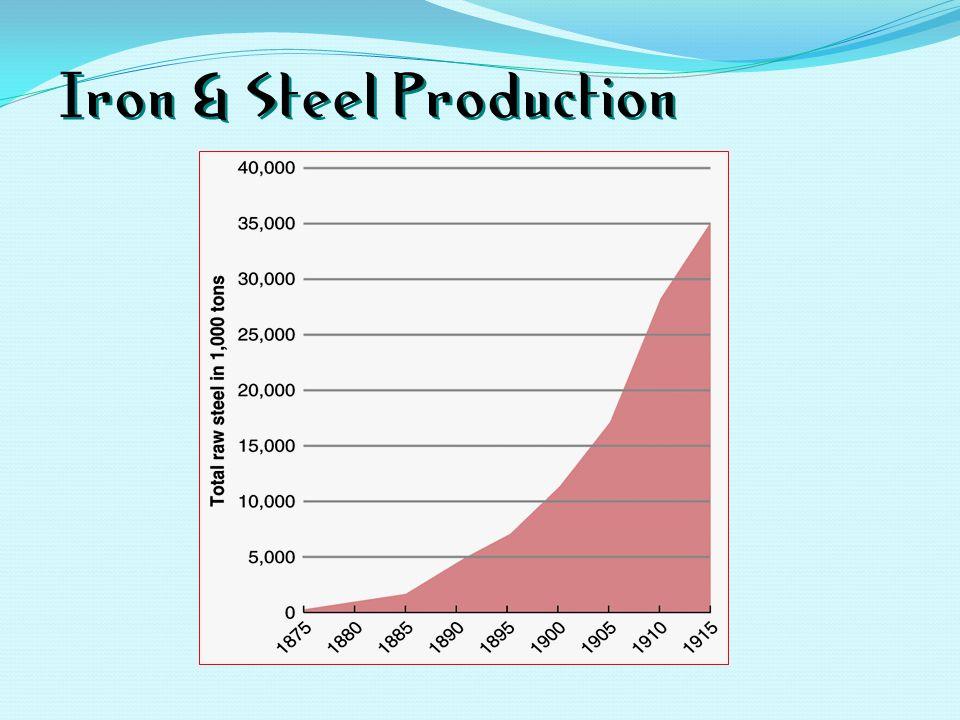 Iron & Steel Production