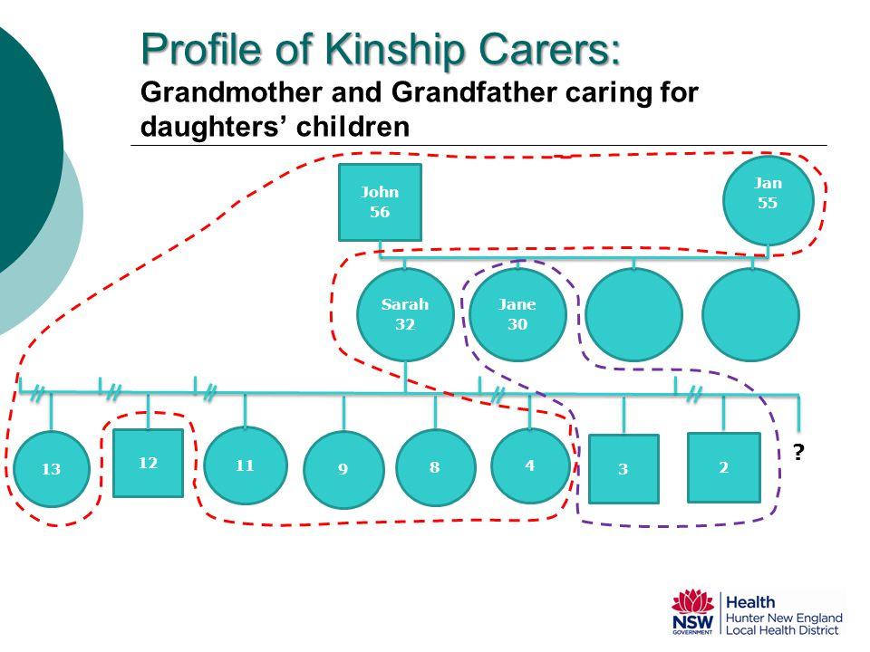 Profile of Kinship Carers: Profile of Kinship Carers: Grandmother and Grandfather caring for daughters' children John 56 Jan 55 Sarah 32 Jane 30 9 3 12 2 11 13 8 4