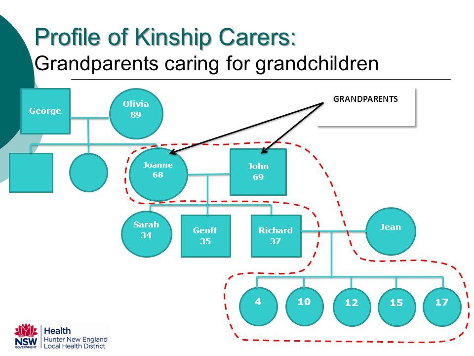 Profile of Kinship Carers: Profile of Kinship Carers: Grandparents caring for grandchildren Joanne 68 John 69 17 Geoff 35 Richard 37 Sarah 34 Jean 15 12 10 4 George Olivia 89 GRANDPARENTS