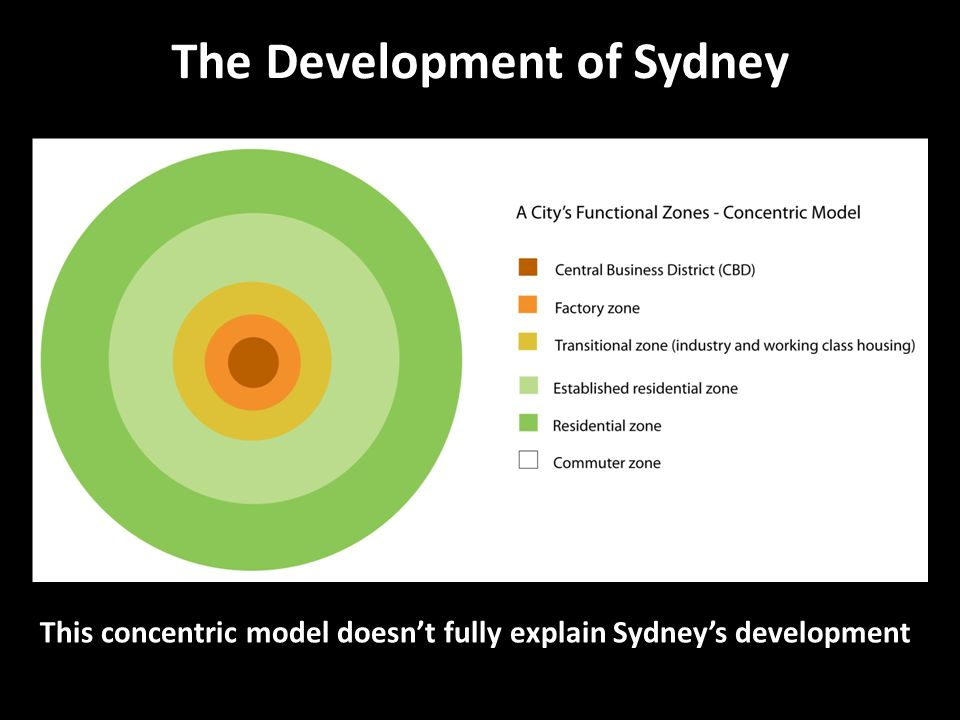 The Development of Sydney This concentric model doesn't fully explain Sydney's development