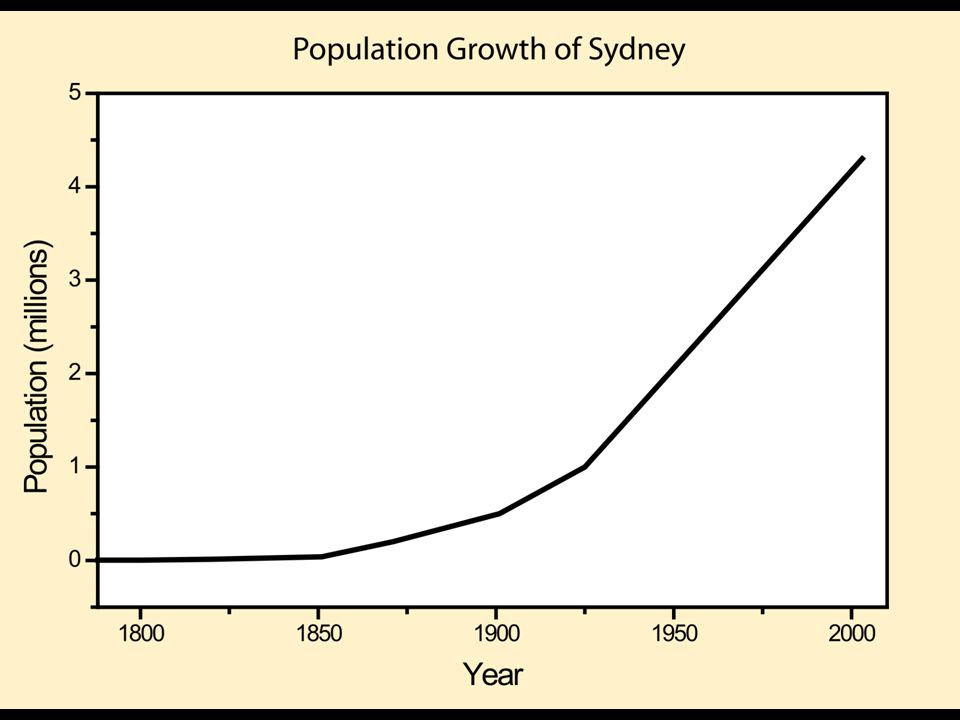 The Impact of Urban Development Sydney's development has had an impact on both the biophysical and the built environments BiophysicalBuilt Mangroves cleared & coast land filled in Sydney basin cleared of natural vegetation Top soils removed Surfaces sealed & Water run-off more rapid Polluted storm water to rivers and sea Sewage piped to coast dumped in the sea Chemical from factories into rivers & sea Bilge water from ships pollutes harbour Fuel oils into coastal waters Coal burning increases air pollution Cars cause photo-chemical smog Urban decline – unsanitary housing Urban decline – vermin such as rats Urban decline – poverty concentrated Urban renewal – Dust and noise Urban renewal – unsympathetic infill Urban consolidation – Overshadowing Urban consolidation – Pressure on services Urban consolidation – More traffic Urban consolidation – Less industrial pollution Urban consolidation – Return of trams Gentrification – Street trees and playgrounds Gentrification - more restaurants