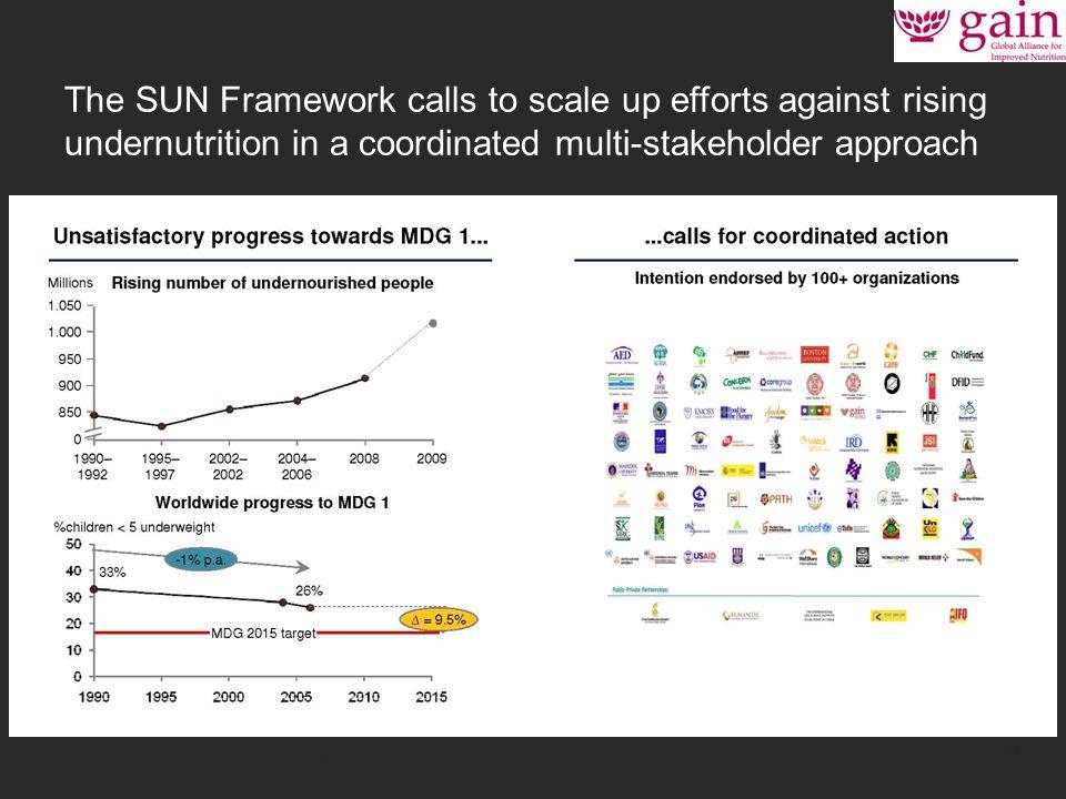 11 Source: Sun Framework slideshow / Nabarro, D.
