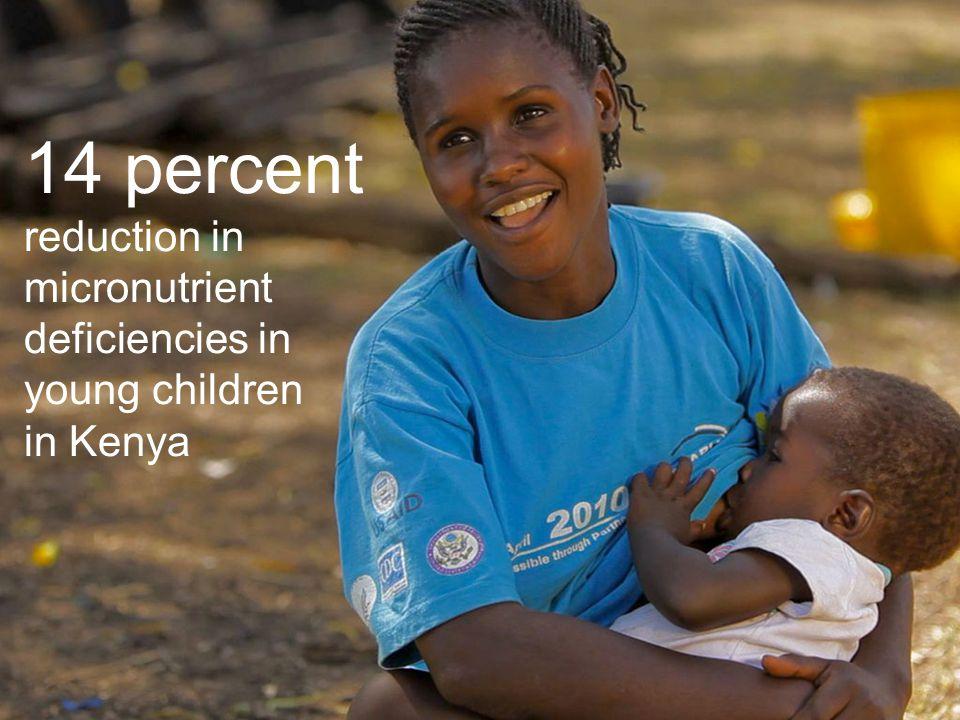 8 14 percent reduction in micronutrient deficiencies in young children in Kenya