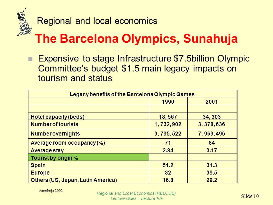 Regional and local economics Slide 10 The Barcelona Olympics, Sunahuja n Expensive to stage Infrastructure $7.5billion Olympic Committee's budget $1.5