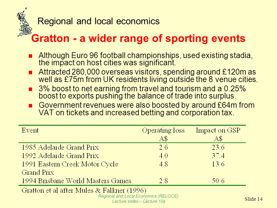 Regional and local economics Slide 14 Gratton - a wider range of sporting events n Although Euro 96 football championships, used existing stadia, the impact on host cities was significant.