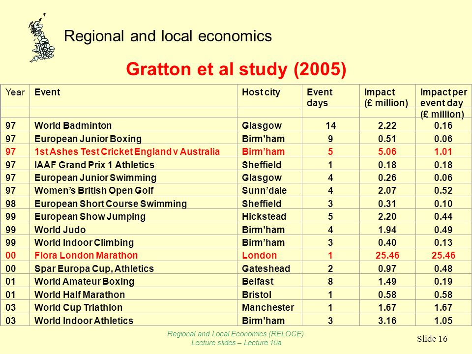 Regional and local economics Slide 16 Gratton et al study (2005) YearEventHost cityEvent days Impact (£ million) Impact per event day (£ million) 97World BadmintonGlasgow142.220.16 97European Junior BoxingBirm'ham90.510.06 971st Ashes Test Cricket England v AustraliaBirm'ham55.061.01 97IAAF Grand Prix 1 AthleticsSheffield10.18 97European Junior SwimmingGlasgow40.260.06 97Women's British Open GolfSunn'dale42.070.52 98European Short Course SwimmingSheffield30.310.10 99European Show JumpingHickstead52.200.44 99World JudoBirm'ham41.940.49 99World Indoor ClimbingBirm'ham30.400.13 00Flora London MarathonLondon125.46 00Spar Europa Cup, AthleticsGateshead20.970.48 01World Amateur BoxingBelfast81.490.19 01World Half MarathonBristol10.58 03World Cup TriathlonManchester11.67 03World Indoor AthleticsBirm'ham33.161.05 Regional and Local Economics (RELOCE) Lecture slides – Lecture 10a