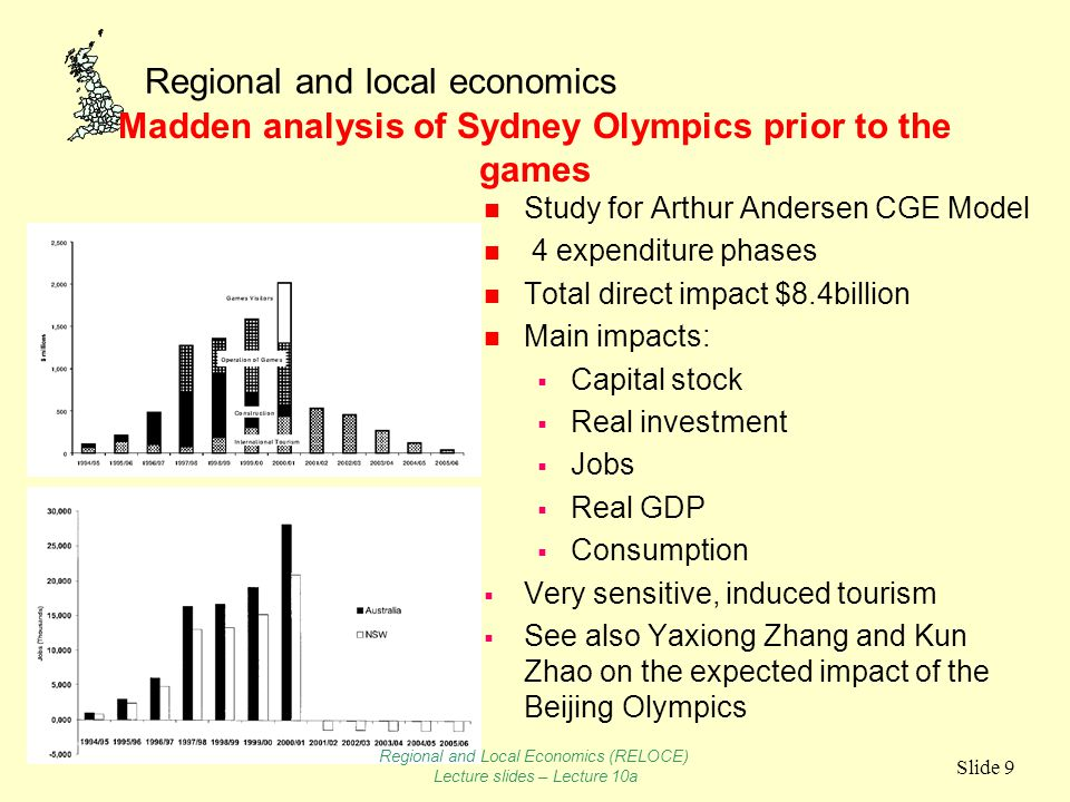 Regional and local economics Slide 10 The Barcelona Olympics, Sunahuja n Expensive to stage Infrastructure $7.5billion Olympic Committee's budget $1.5 main legacy impacts on tourism and status Legacy benefits of the Barcelona Olympic Games 19902001 Hotel capacity (beds)18, 56734, 303 Number of tourists1, 732, 9023, 378, 636 Number overnights3, 795, 5227, 969, 496 Average room occupancy (%)7184 Average stay2.843.17 Tourist by origin % Spain51.231.3 Europe3239.5 Others (US, Japan, Latin America)16.829.2 Sanuhuja 2002 Regional and Local Economics (RELOCE) Lecture slides – Lecture 10a