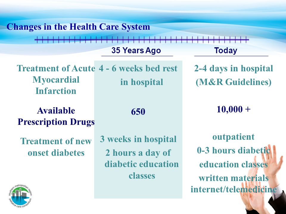Changes in the Health Care System 4 - 6 weeks bed rest in hospital 650 3 weeks in hospital 2 hours a day of diabetic education classes 2-4 days in hos