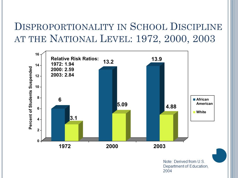 D ISPROPORTIONALITY IN S CHOOL D ISCIPLINE AT THE N ATIONAL L EVEL : 1972, 2000, 2003 Note: Derived from U.S.