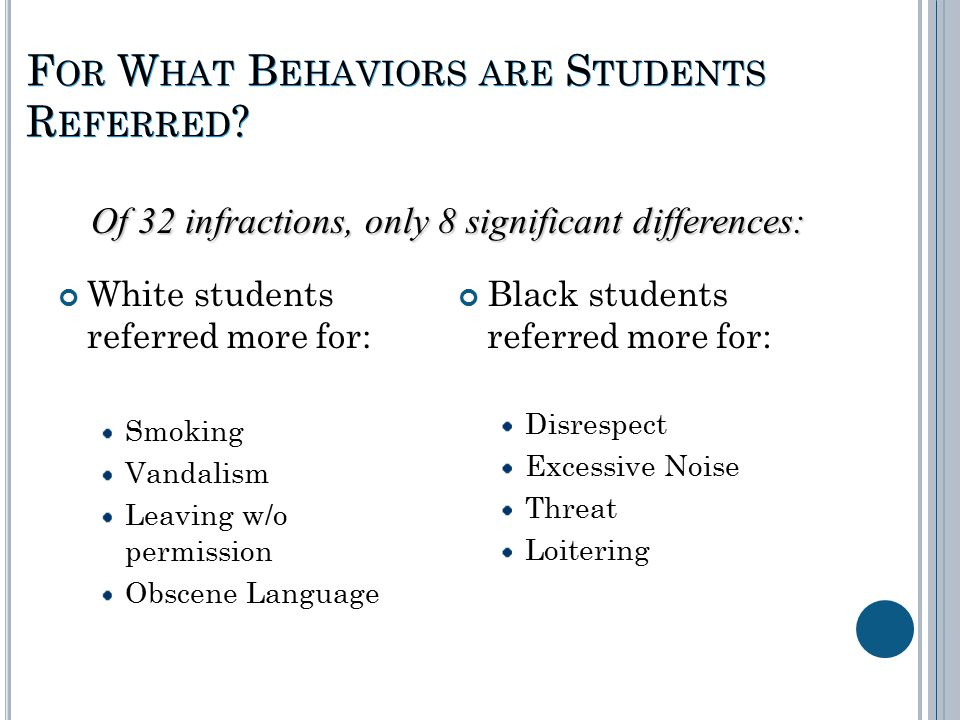 F OR W HAT B EHAVIORS ARE S TUDENTS R EFERRED ? White students referred more for: Smoking Vandalism Leaving w/o permission Obscene Language Black stud
