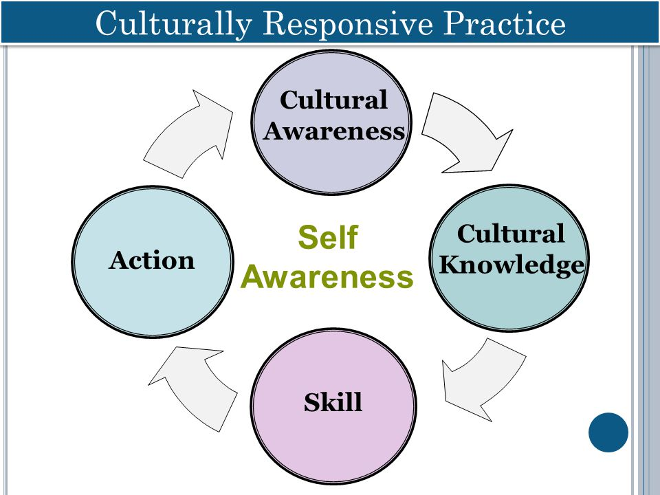 Cultural Knowledge Skill Action Self Awareness Culturally Responsive Practice Cultural Awareness