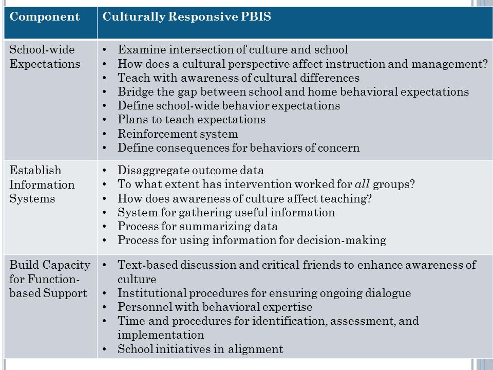 ComponentCulturally Responsive PBIS School-wide Expectations Examine intersection of culture and school How does a cultural perspective affect instruction and management.