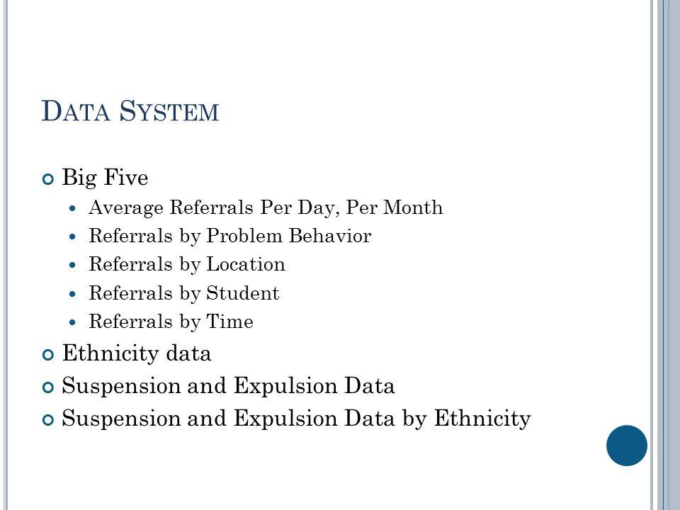 D ATA S YSTEM Big Five Average Referrals Per Day, Per Month Referrals by Problem Behavior Referrals by Location Referrals by Student Referrals by Time
