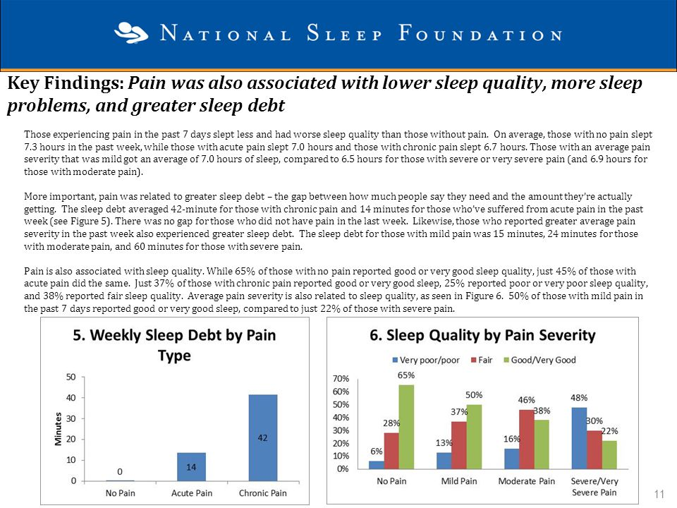 Key Findings: Pain was also associated with lower sleep quality, more sleep problems, and greater sleep debt Those experiencing pain in the past 7 day