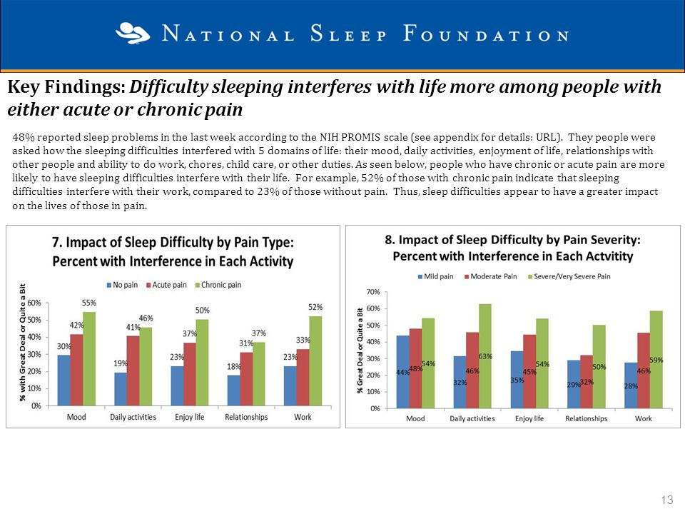 Key Findings: Difficulty sleeping interferes with life more among people with either acute or chronic pain 48% reported sleep problems in the last wee