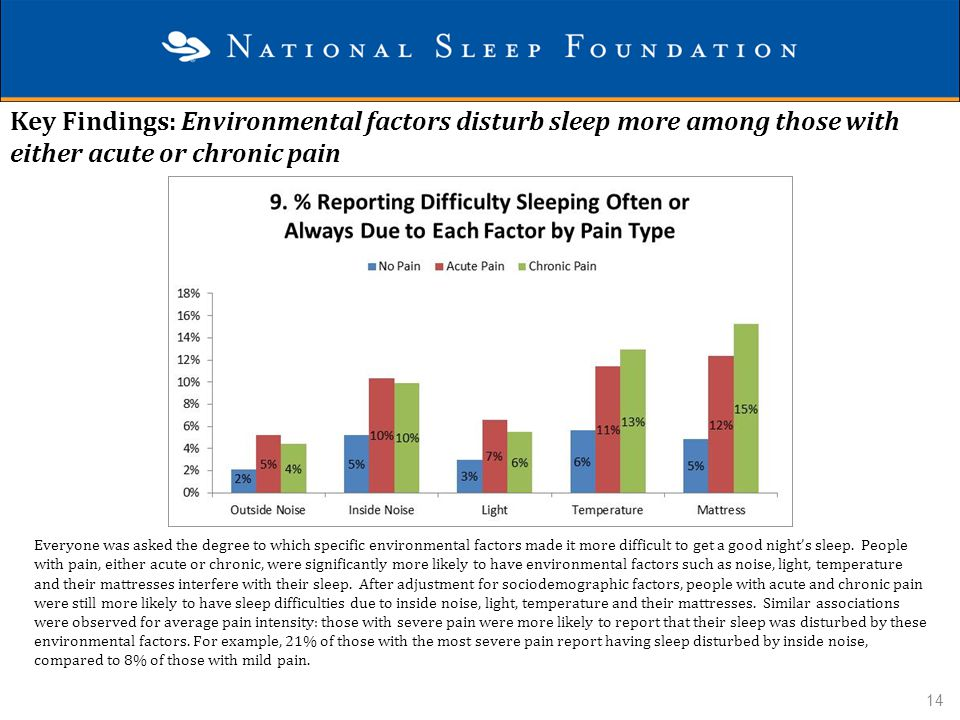 Key Findings: Environmental factors disturb sleep more among those with either acute or chronic pain Everyone was asked the degree to which specific e