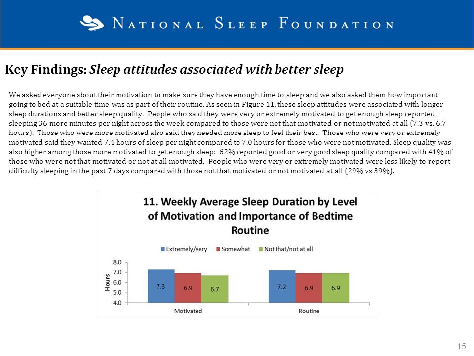 Key Findings: Sleep attitudes associated with better sleep We asked everyone about their motivation to make sure they have enough time to sleep and we