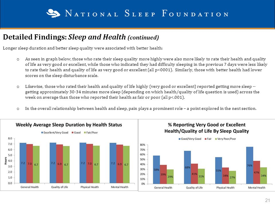 Detailed Findings: Sleep and Health (continued) Longer sleep duration and better sleep quality were associated with better health: o As seen in graph