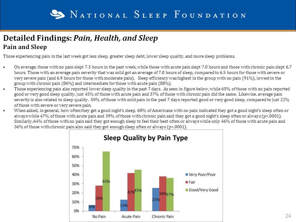 Detailed Findings: Pain, Health, and Sleep Pain and Sleep Those experiencing pain in the last week got less sleep, greater sleep debt, lower sleep qua