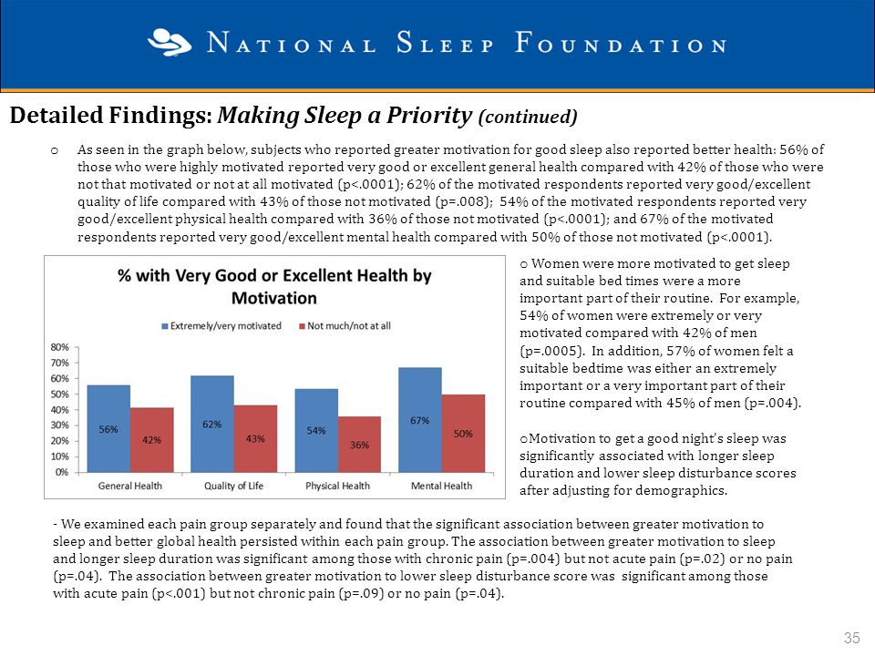 Detailed Findings: Making Sleep a Priority (continued) o As seen in the graph below, subjects who reported greater motivation for good sleep also repo