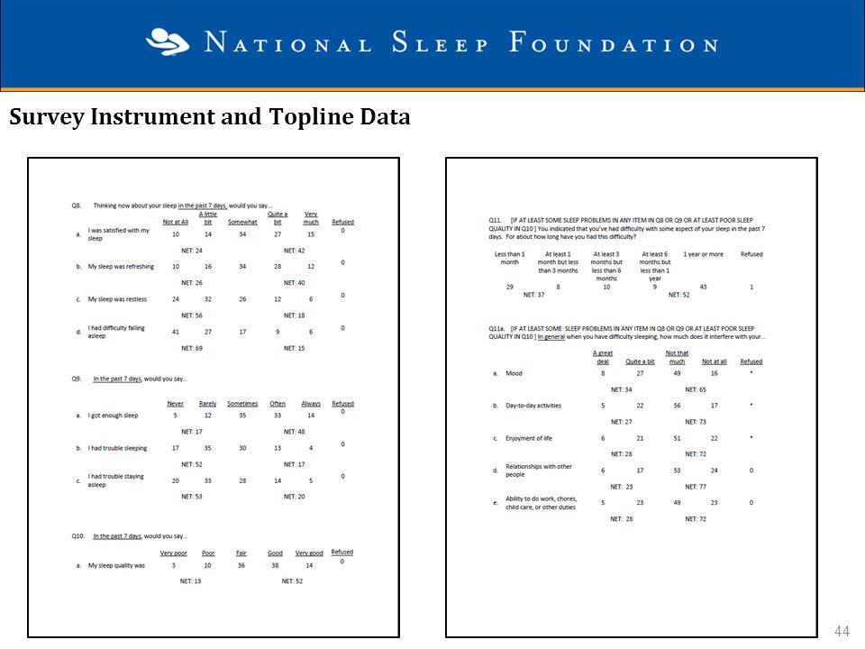 Survey Instrument and Topline Data 44