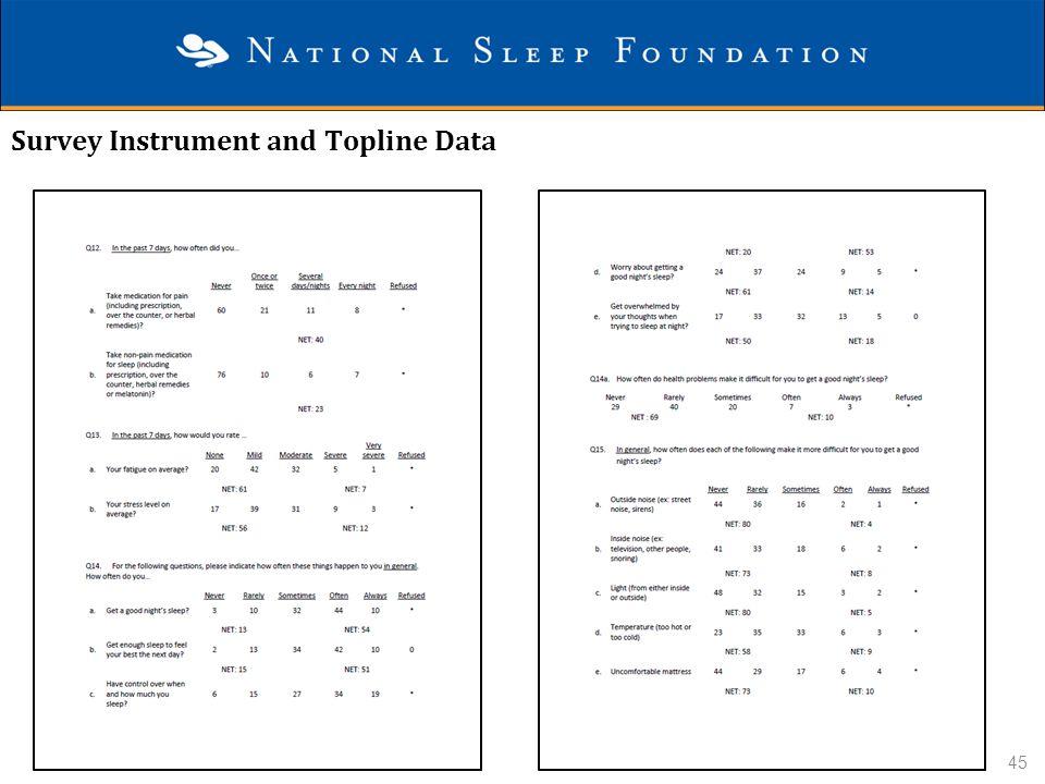 Survey Instrument and Topline Data 45