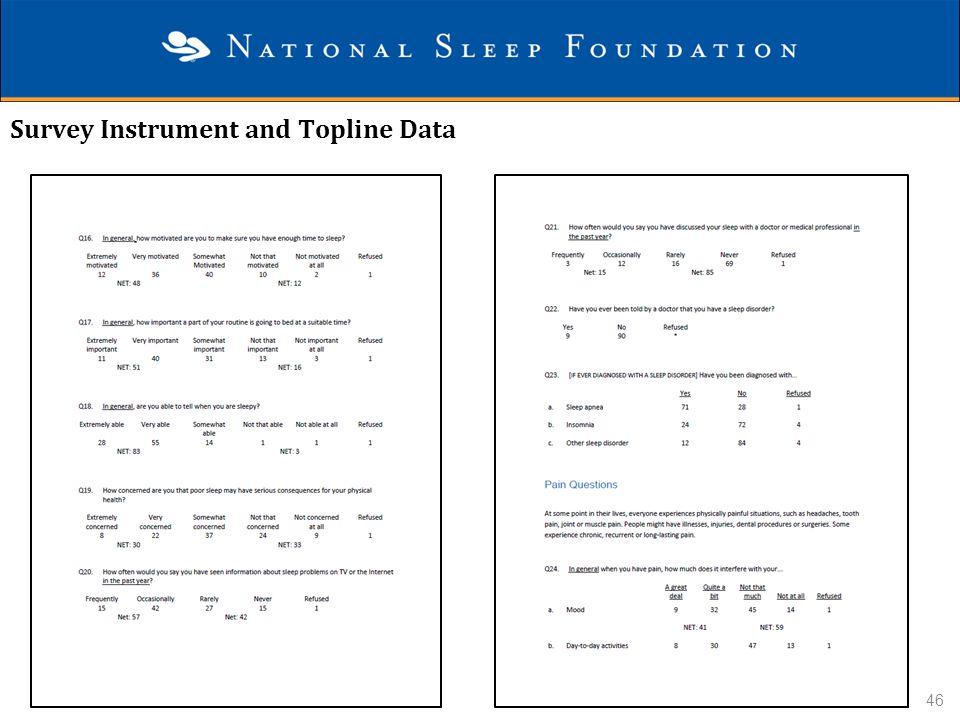Survey Instrument and Topline Data 46