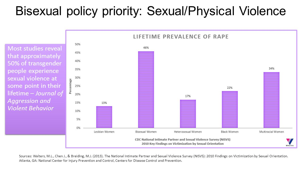 Bisexual policy priority: Sexual/Physical Violence Most studies reveal that approximately 50% of transgender people experience sexual violence at some