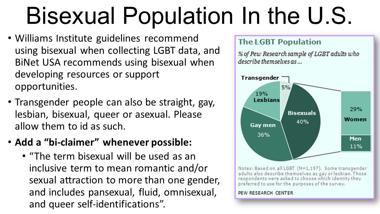 Bisexual Population In the U.S.