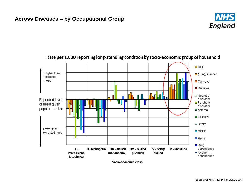 Across Diseases – by Occupational Group Source: General Household Survey (2006) Rate per 1,000 reporting long-standing condition by socio-economic group of household